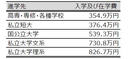 高校卒業後の進学先費用表.png