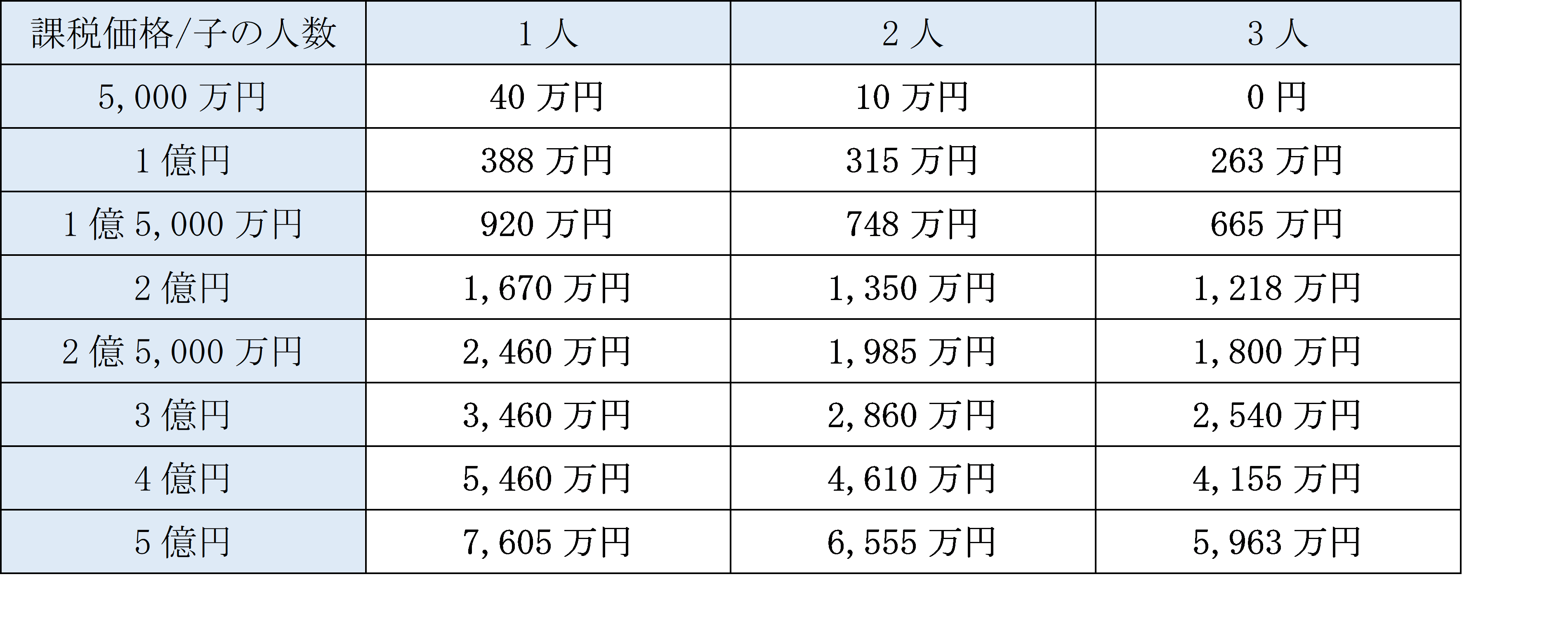 配偶者有の民法で定められている法定相続分に応じて財産を取得した場合のおおまかな相続税の金額表.png