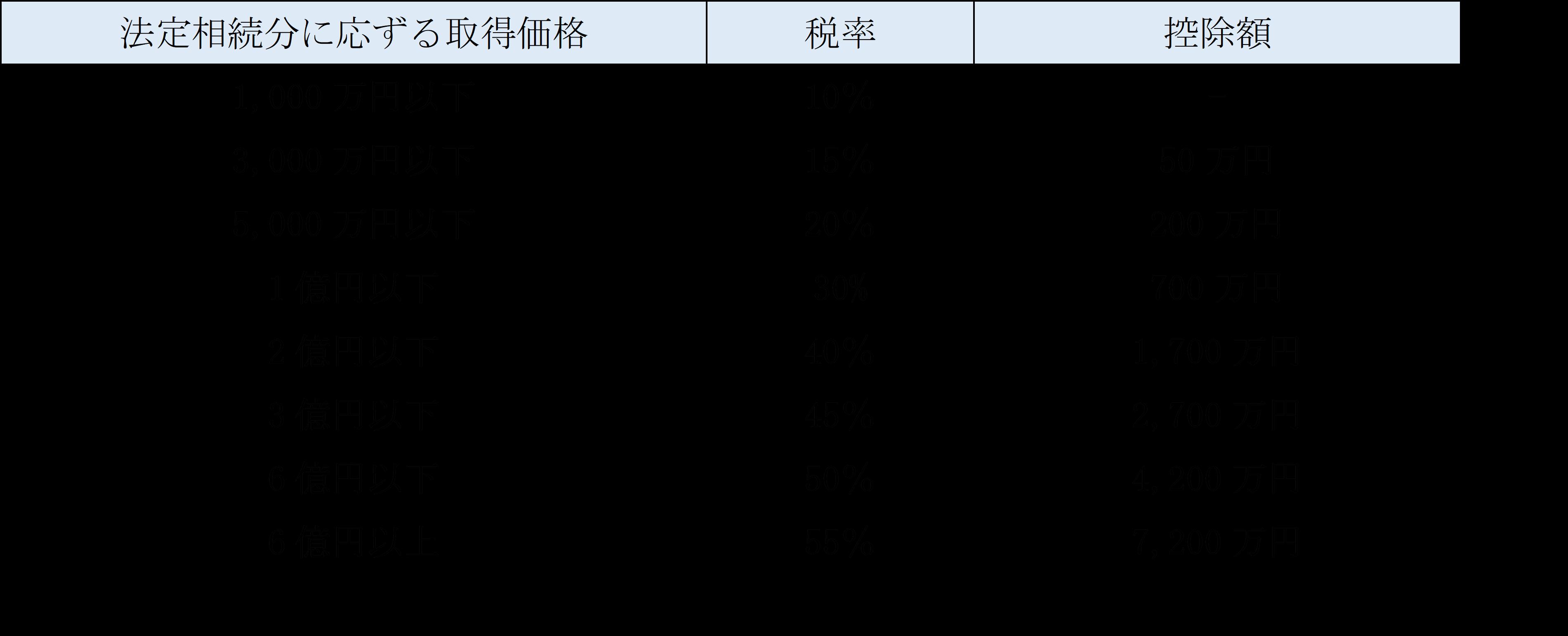 相続税額計算即算表.png