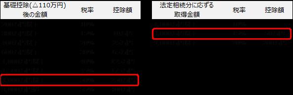 贈与税の一般税率表と相続税の税率表.png
