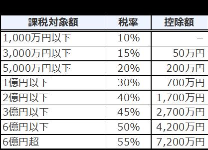 相続税の税率表.png