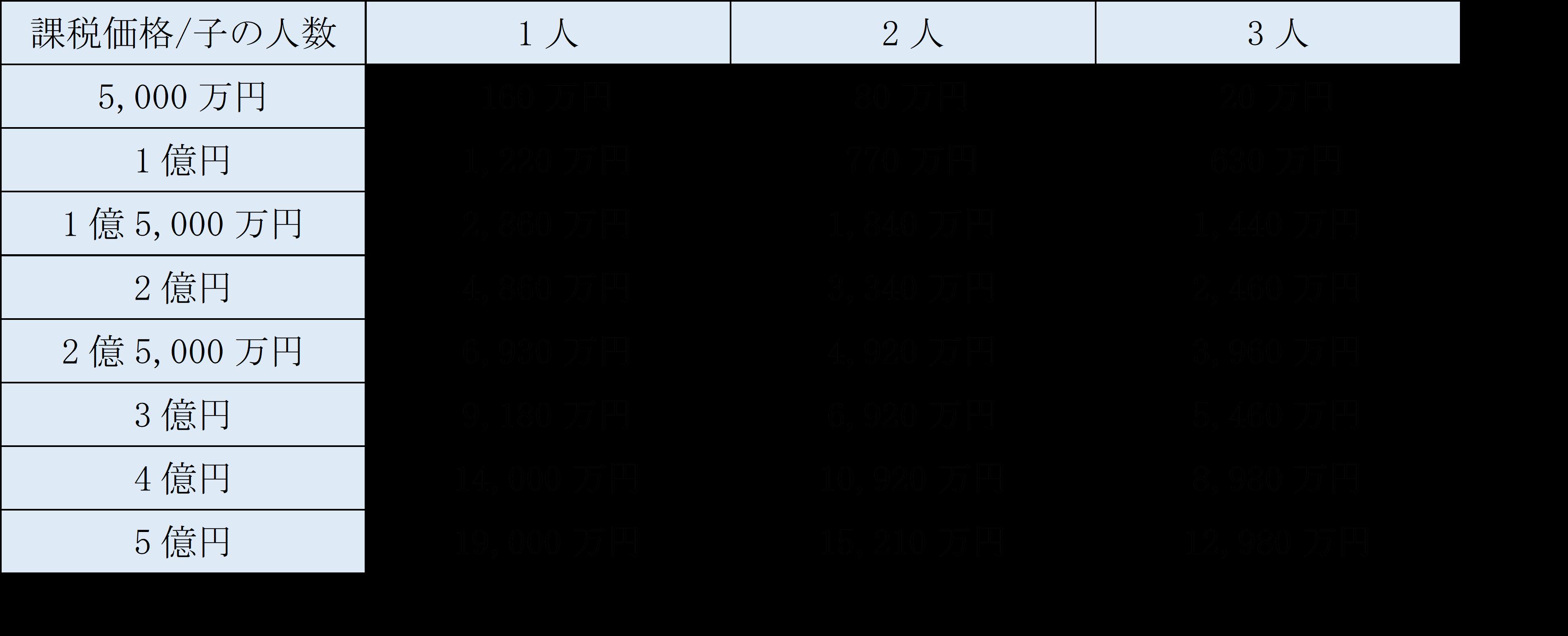 配偶者無しの法定相続人が子のみの場合のおおまかな相続税の金額表.png